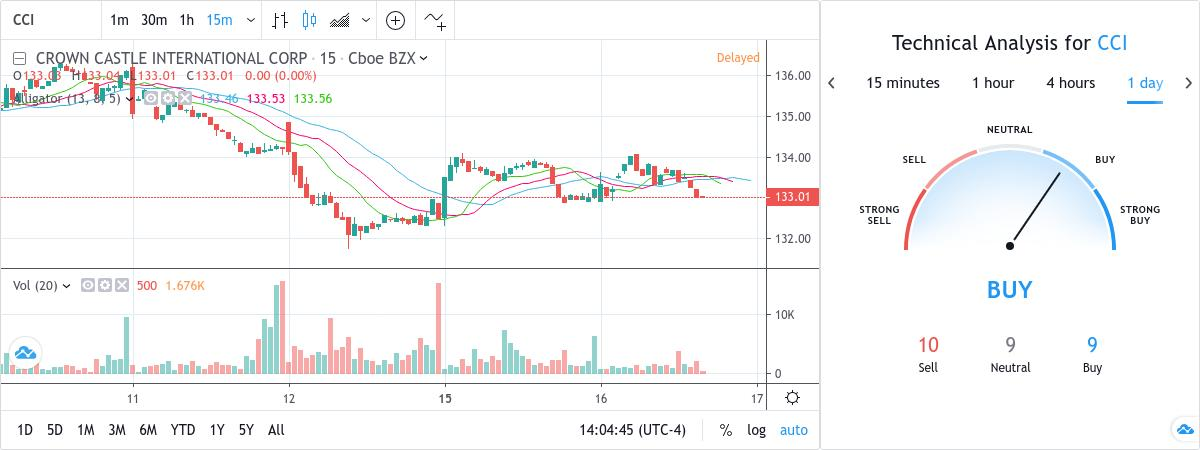 SubToo's Signal : BUY - CCI - 132.80 USD by TradingView Snapshot
