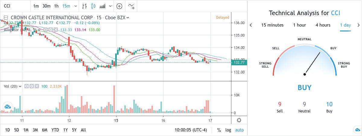 SubToo's Signal : BUY - CCI - 132.66 USD by TradingView Snapshot