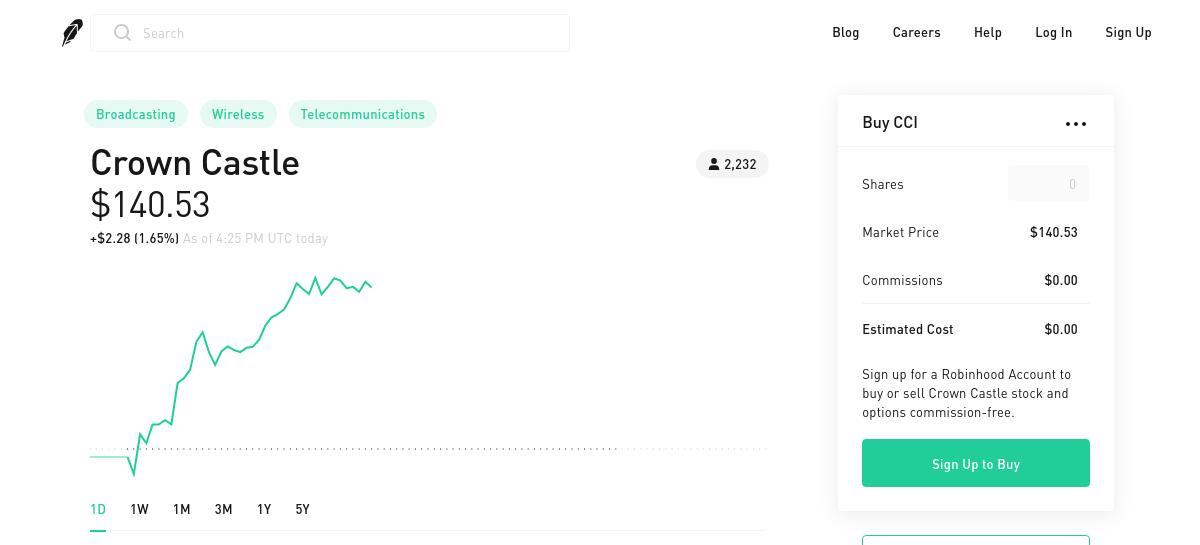 SubToo's Signal : SELL - CCI - 140.65 USD by Robinhood Snapshot