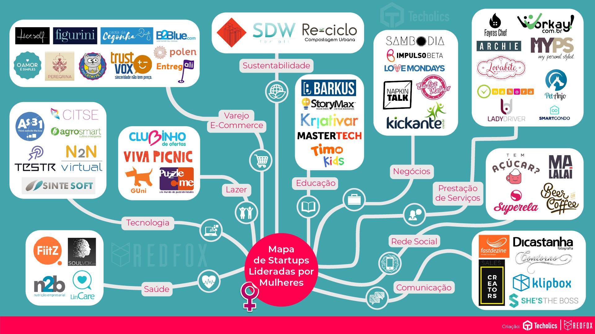 As startups lideradas por mulheres atuam em diversos segmentos