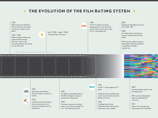 THE EVOLUTION OF THE FILM RATING SYSTEM