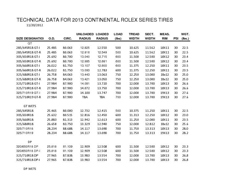 TECHNICAL DATA FOR 2013 CONTINENTAL ROLEX SERIES TIRES