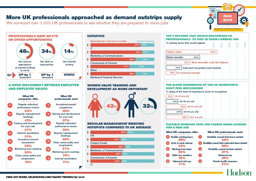 More UK professionals approached as demand outstrips supply