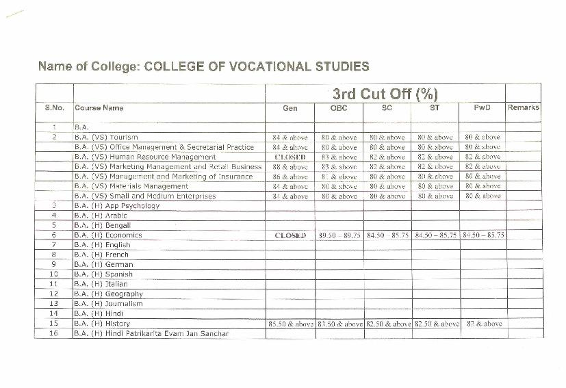 Name of College: COLLEGE OF VOCATIONAL STUDIES
