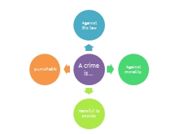 A crime is…
