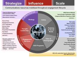 Integrated Marketing and Communications Plans