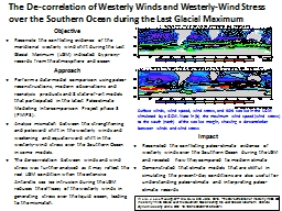 The De-correlation of Westerly Winds and Westerly-Wind Stress over the Southern Ocean during the La