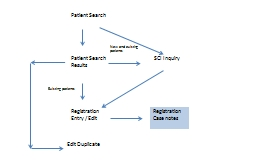 Patient Search Patient Search Results PowerPoint PPT Presentation
