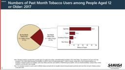 Numbers of Past Month Tobacco Users among People Aged 12 or Older: 2017