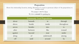 Preposition  S hows the relationship