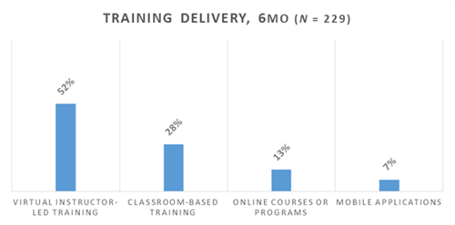 Training Delivery, 6Mo (N=229)