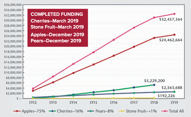 Line graph for 2012 to 2019 crop year income for the Tree Fruit Endowment Special Assessment. Link to data below chart.