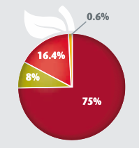 Pie chart breakdown of contributions by commodity table: Apple - 75%; Pear - 8%; Cherry - 16.4%; Stone Fruit - 0.6%