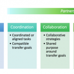 Partnership Continuum