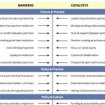Barriers&Catalysts2