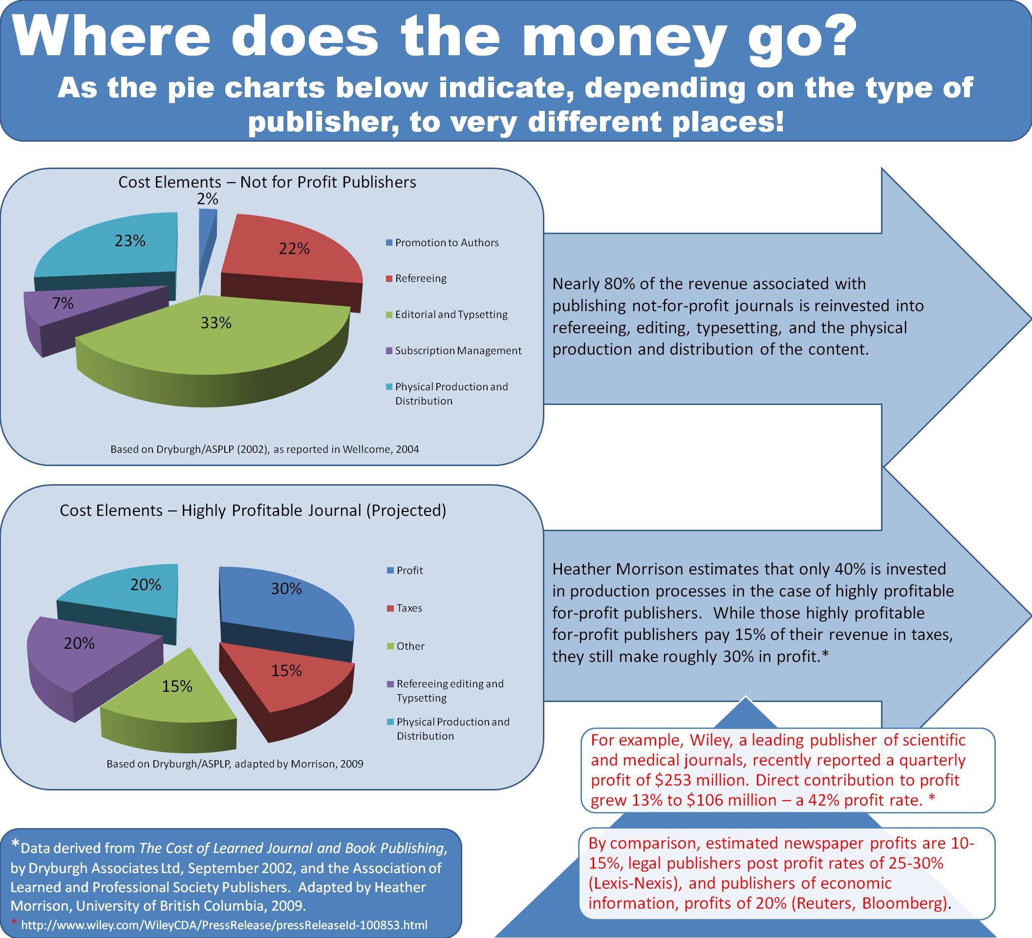 Profit and nonprofit journals put their money in different places, as this graphic shows.