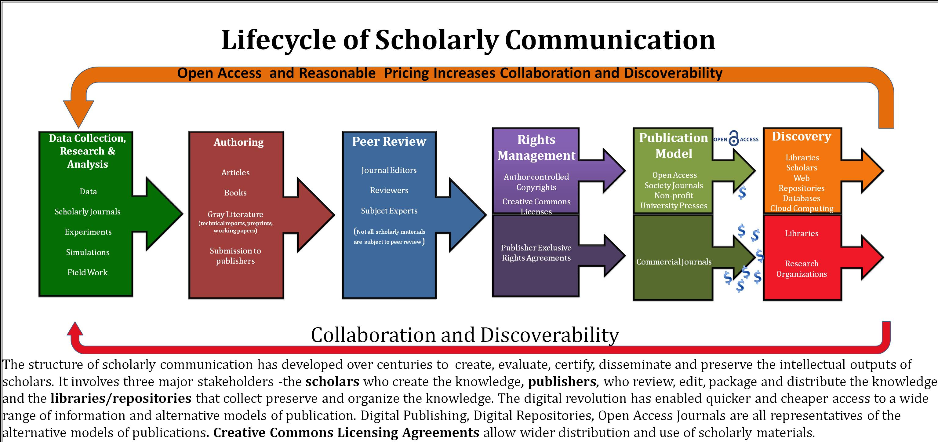 A graphic from the exhibit shows the life cycle of scholarly publishing.