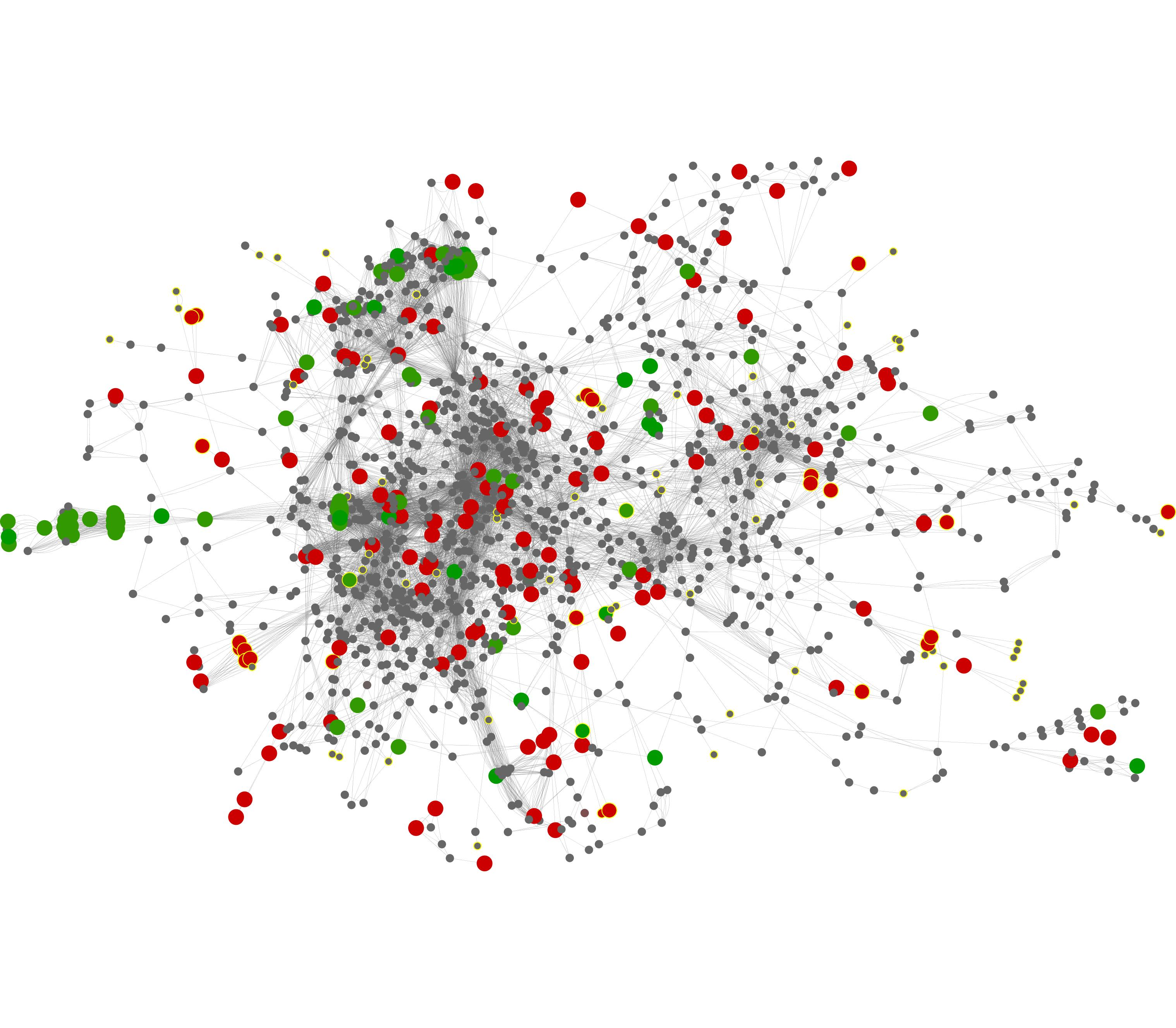 A community-level metabolic network of the gut microbiome. Nodes represent enzymes and edges connect enzymes that catalyze successive metabolic steps. Enzymes associated with obesity appear as larger colored nodes (red=enriched, green=depleted).
