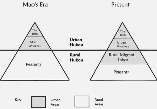 Chan's depiction of the main components of Chinese society with respect to hukou type, location in urban (light gray) and rural (dark gray) areas. From Mao's era (left) to present day (right), Chan shows that now more people with rural hukou status are living in urban areas.