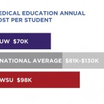 Medical-Education-Costs-gra