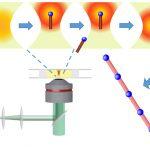 A diagram of an optical trap
