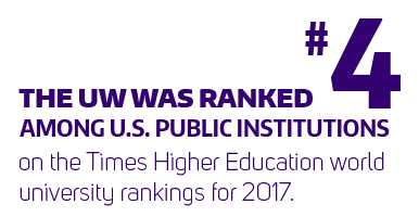 UW ranked No. 4 among U.S. public institutions