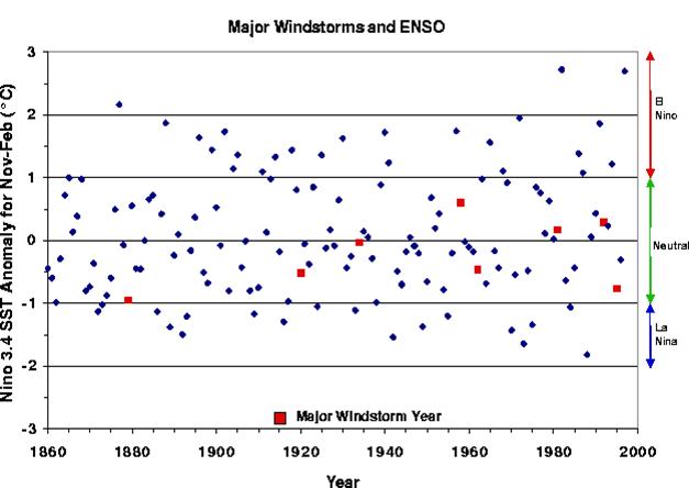 El Nino Neutral La Nina and Windstorms In The Pacific Northwest