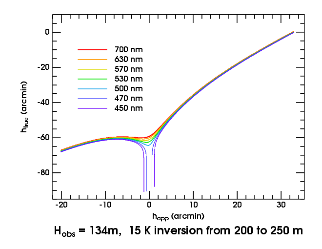 Hypothetical light dispersion at a viewpoint very close to the duct. The incident blue and violet light are in the duct and therefore do not reach the observer below it.