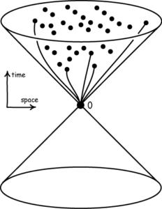 Events in the observer's future light cone