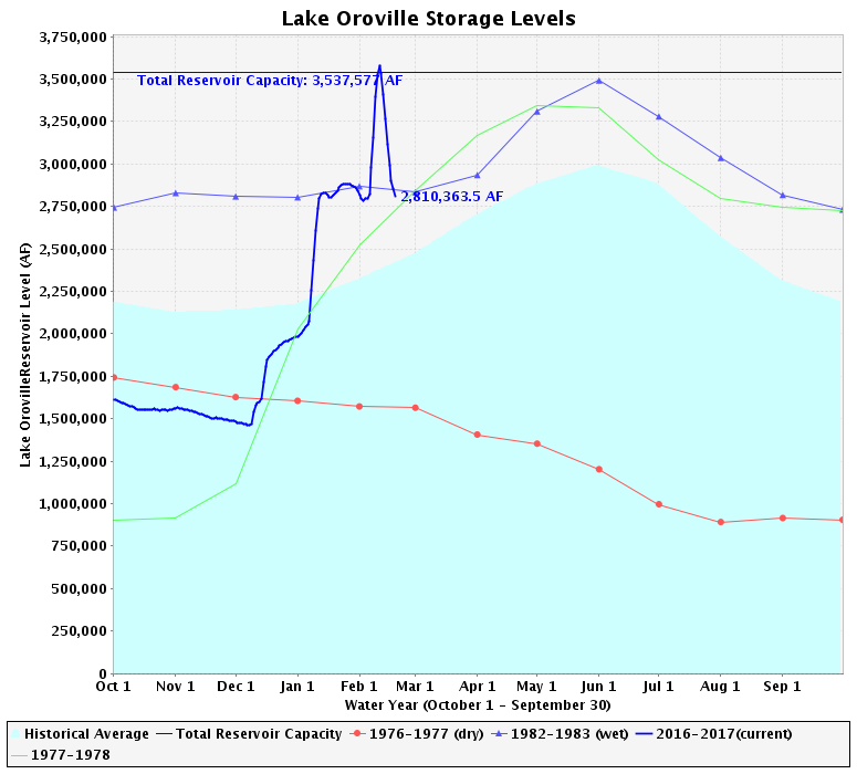 Lake Oroville Water Levels<br>Credit: California Department of Water Resources