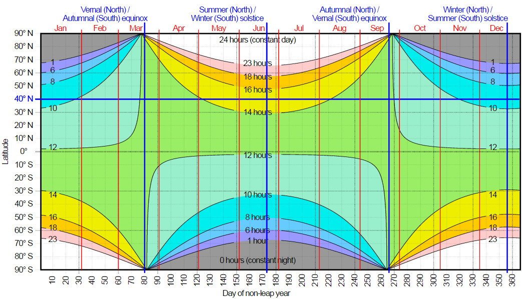 Hours of daylight as a function of latitude and day of the year