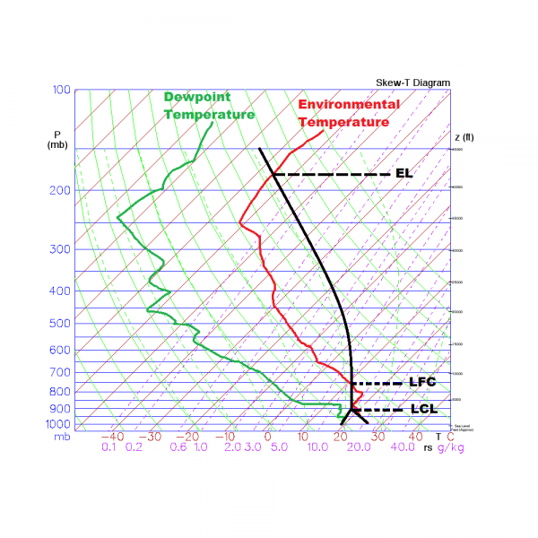 How To Read Skew T Charts Weathertogether
