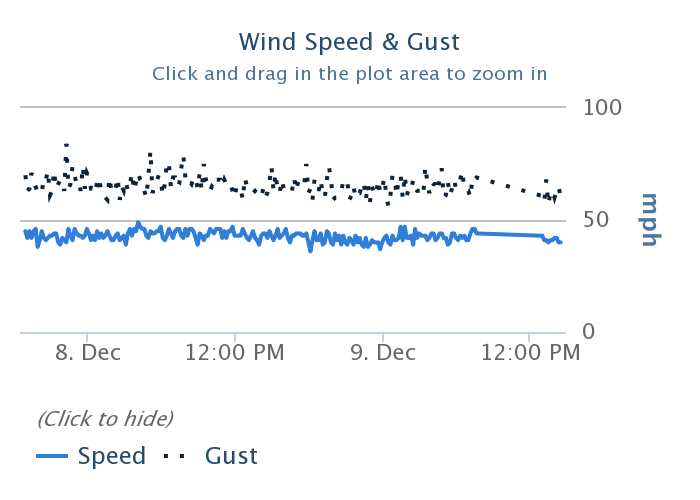 Wind Speeds/Gusts at Crown Point, OR