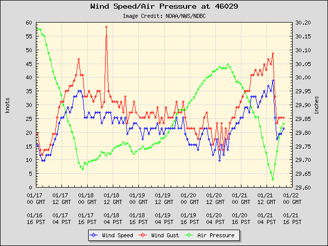 Wind gust/speed and pressure at buoy 46029 from 1/16 to 1/21/2018. Buoy 46029 is approximately 20 nautical miles west of the Columbia River Mouth