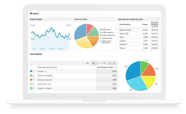 ¿Cómo Usar Google Analytics para Tu Página Web de Wix?