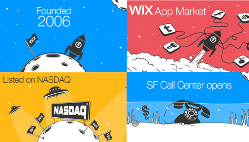 From Beta to Nasdaq: Memorable Wix Milestones