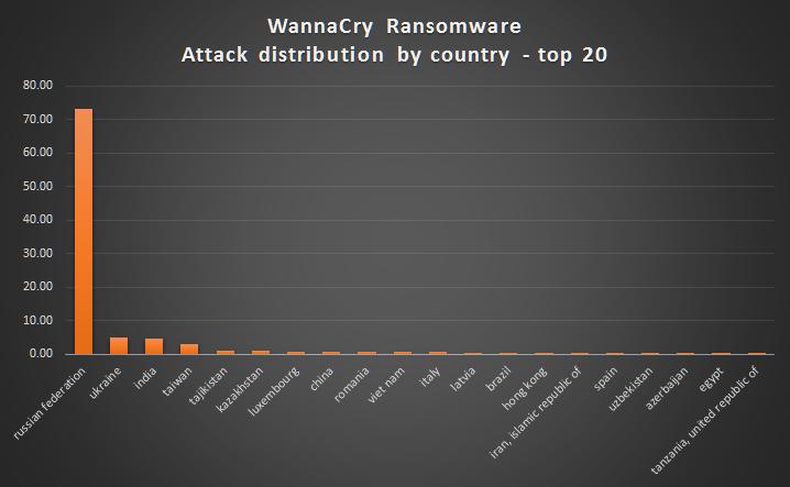 Ciberataque Ransonware