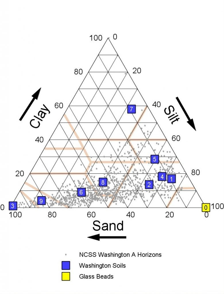 Figure of soil texture triangle.