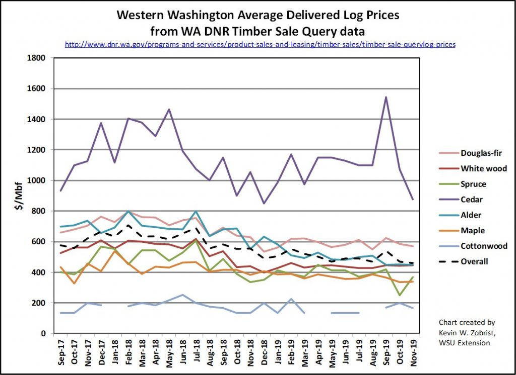 Fall 2019 Western Washington Log Prices Chart