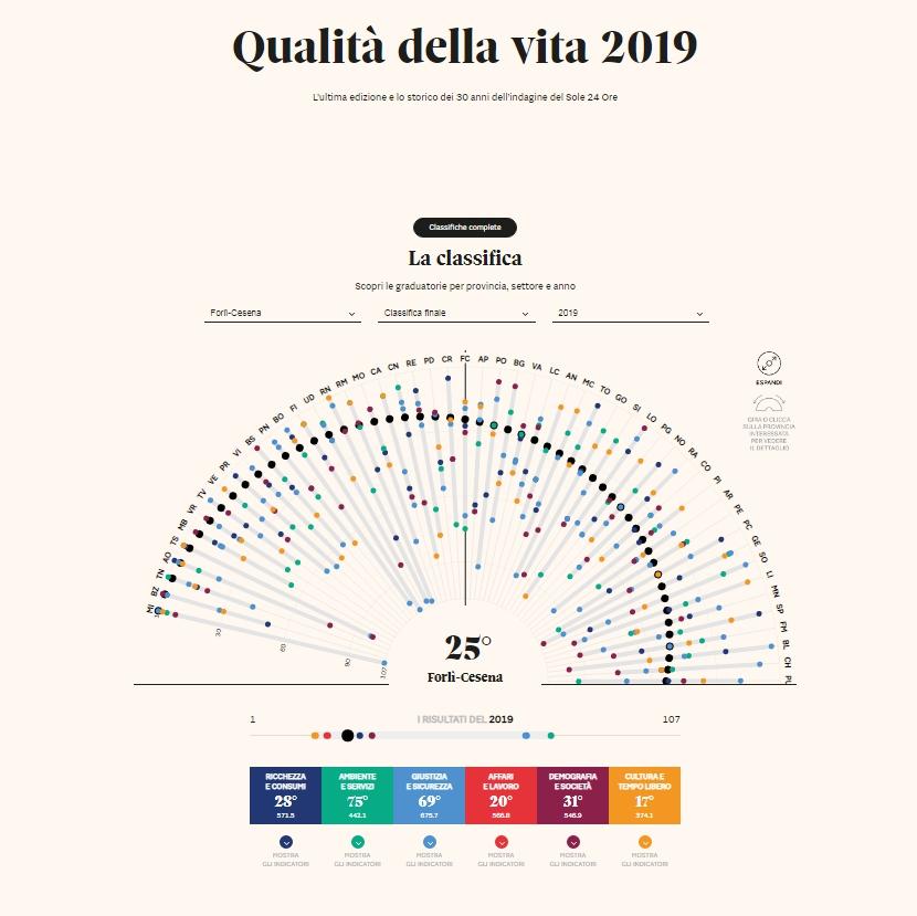 Qualità-della-vita-Forlì