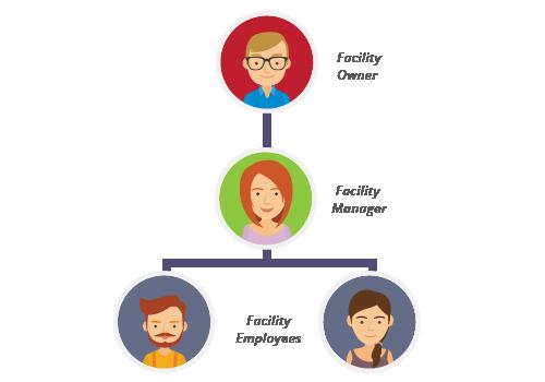 User Roles & Permissions