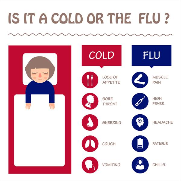 Chronis Bronchitis and Avoid the Influenza and Bronchitis Do-I-have-the-Flu