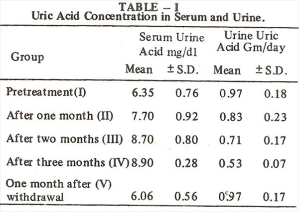Uric Acid Levels: What Happens When Uric Acid Increases? EFFECT-OF-PYRAZINAMIDE-Table