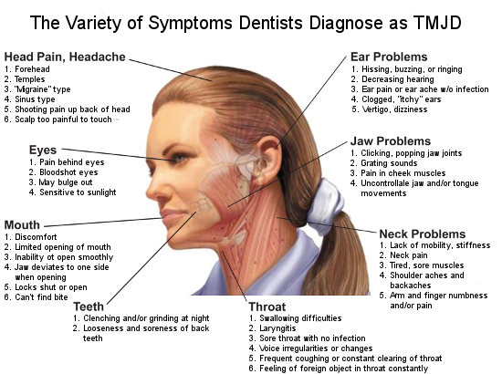 Maxillary Sinus: Dizziness: a Sign of Sinus Infection TMJ-disorder-symptoms