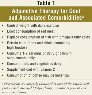 the Side Effects of Gout Treatment by Medications USP-Gout-T
