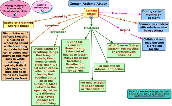 How to Recognize the Signs Zoom-Asthma-Attack