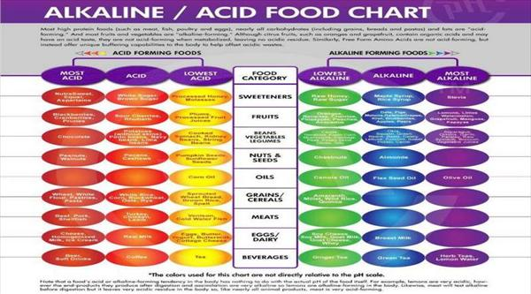 Tophi Gout and Fighting Gout With Diet Alkaline-foods-that-fight-diseases