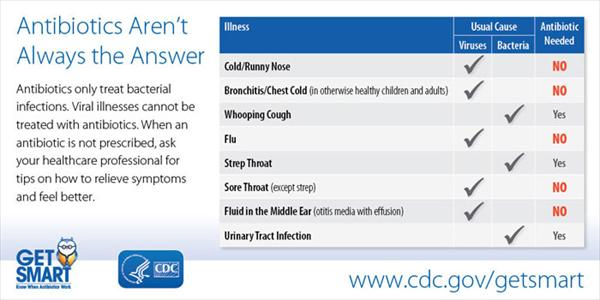 Signs of Acute Bronchitis: What You Should Know  Antibiotics-chart7