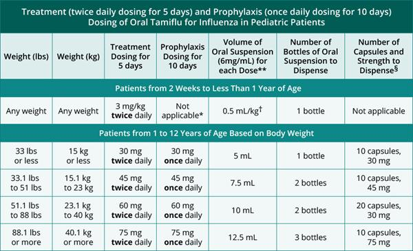 Chest Pain Bronchitis: Tamiflu For The Treatment Of Influenza Dosing-chart-for-pediatric-patient