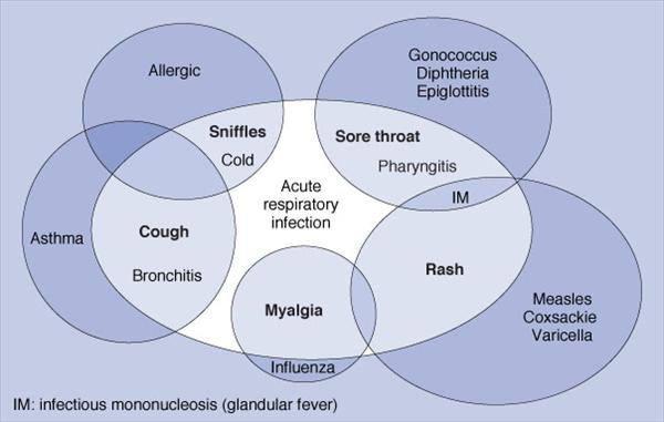 Bronchitis is Contagious and All about Acute Bronchitis Figure-default2